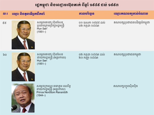 khmer-government