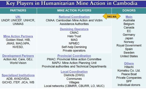 Key Players in Mine Action