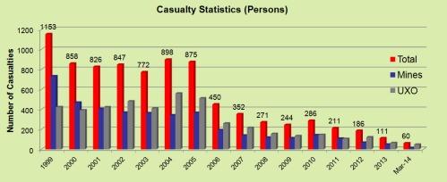 Casualty Statistics